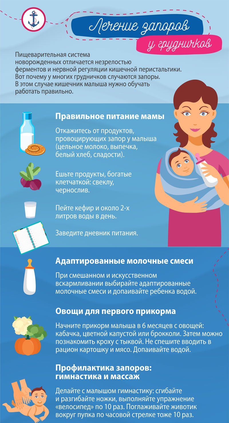 Как правильно сделать клизму грудному (новорожденному) ребенку 985