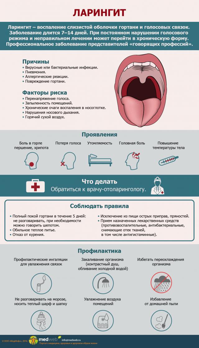 Ларингит пневмония