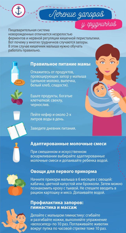Инфографика лечение запоров у грудничков