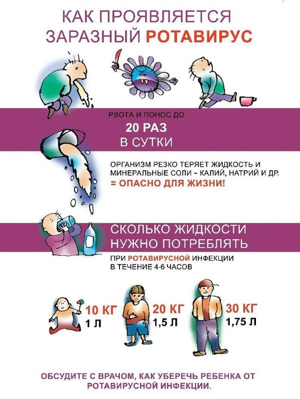 Как проявляется ротавирус