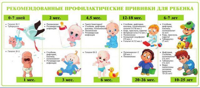 Прививки для ребенка